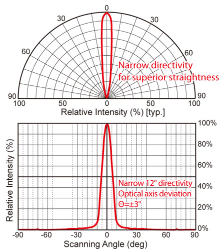 Narrow directivity results in superior straightness
