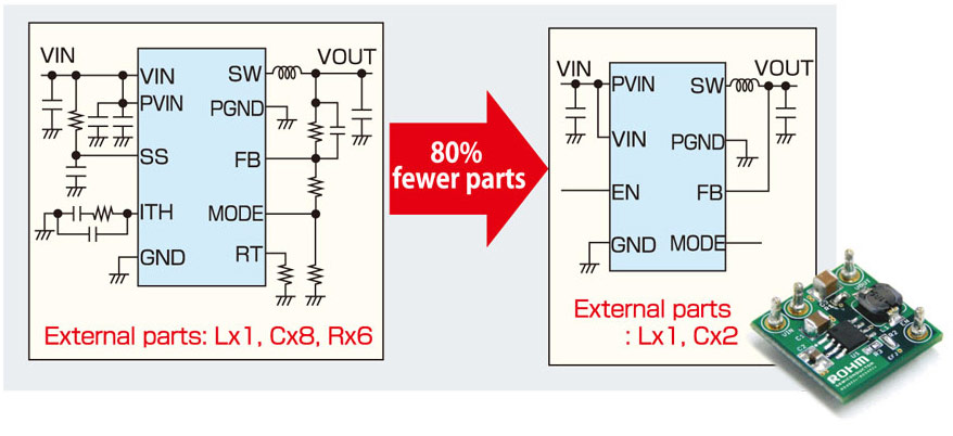 Built-in phase compensation circuit and feedback resistors reduce the number of external parts and shorten the design cycle