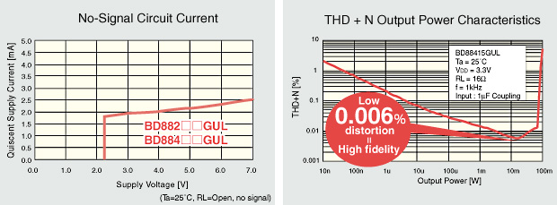 Ultra-low 2mA current consumption (VDD=3.3V, no-signal stereo operation) and 0.006% distortion (VDD=3.3V, RL=16, Po=10mW)