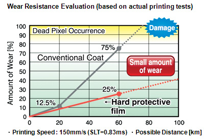 Wear Resistance Evaluation (based on actual printing tests)