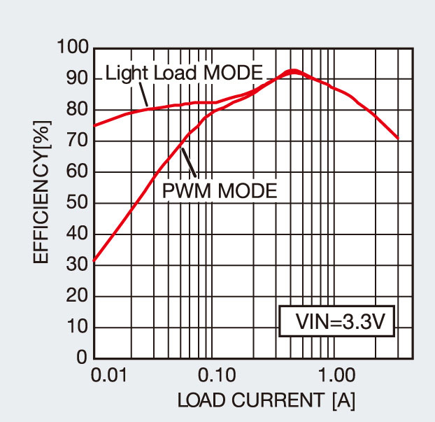 Synchronous rectification and Light Load Mode ensure high efficiency operation