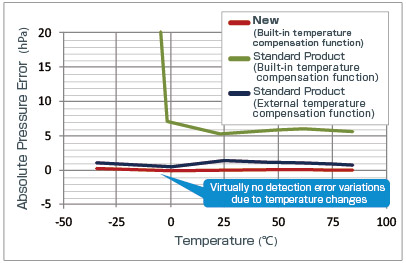 Temperature-Based Detection Error Variation Comparison: New vs. Conventional Products