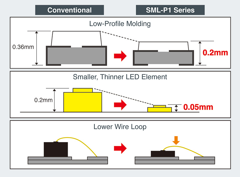Conventional vs. SML-P1 Series PICOLED™